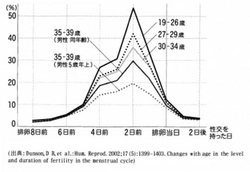 年齢別 妊娠しやすい日の自然妊娠率