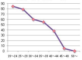 年齢別 1年間に妊娠する確率